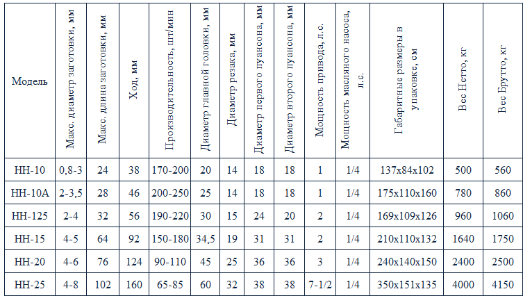 таблица НН-10