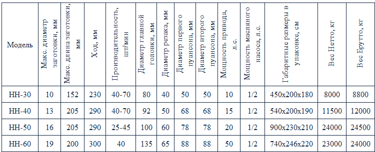 таблица НН-30