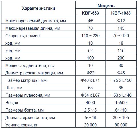 KBF-533. таблица.png